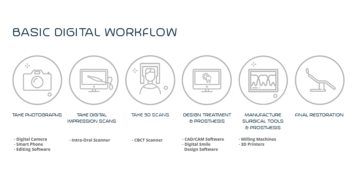 digital workflows in dentistry